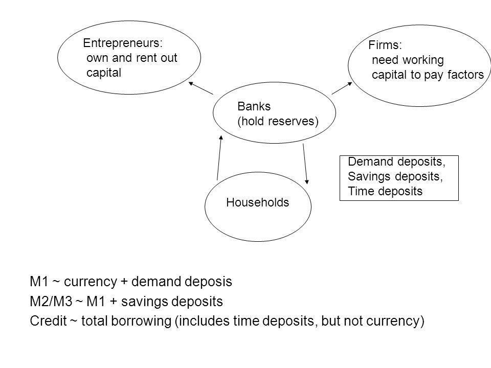 M1 ~ currency + demand deposis M2/M3 ~ M1 + savings deposits