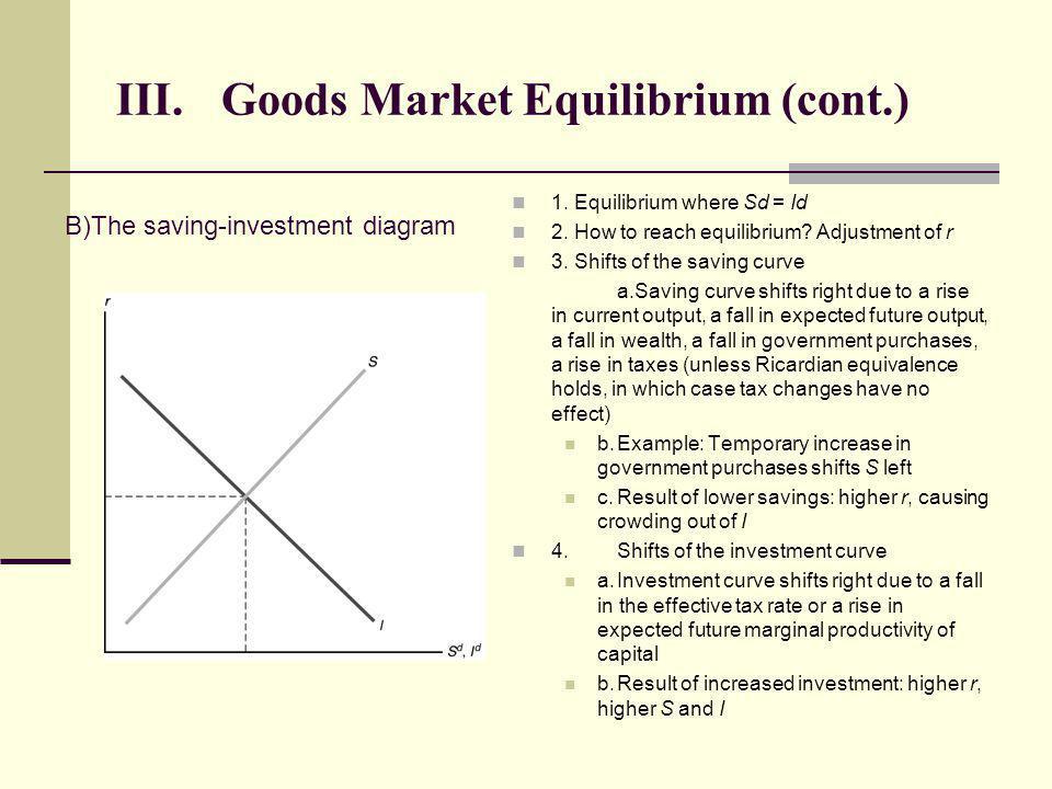 III. Goods Market Equilibrium (cont.)