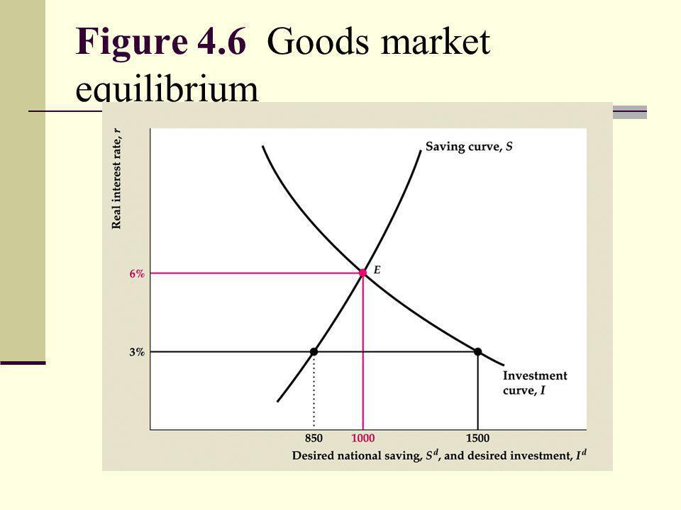 Figure 4.6 Goods market equilibrium