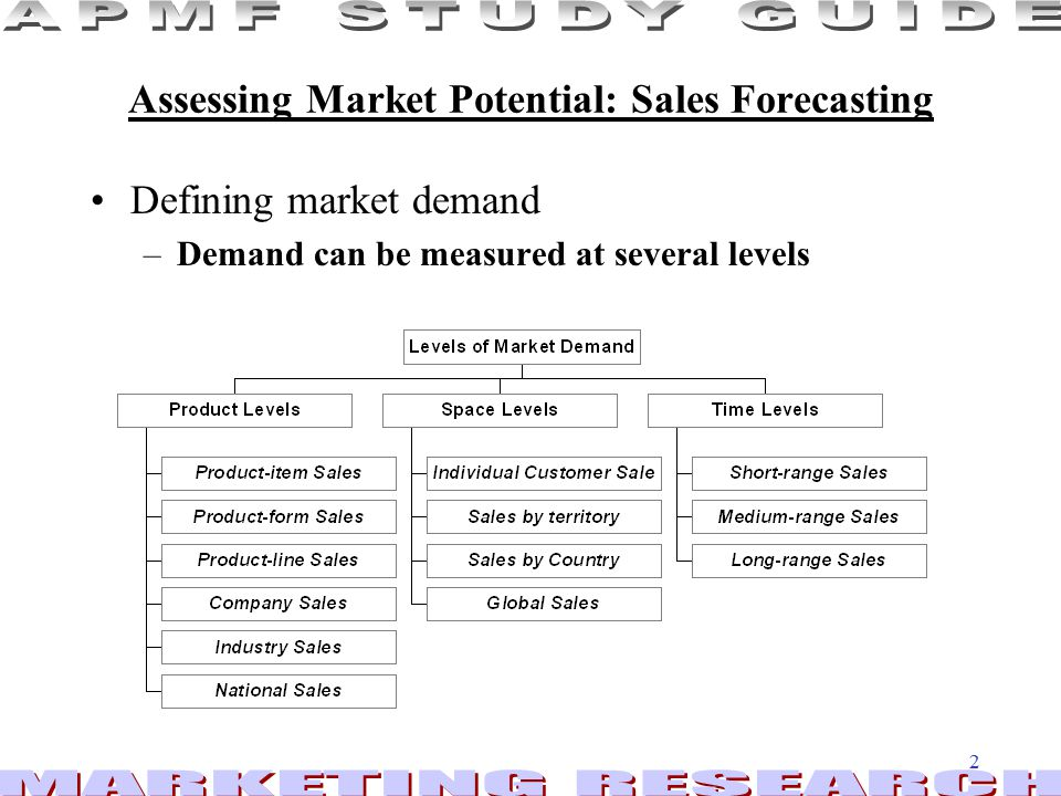 Assessing Market Potential: Sales Forecasting