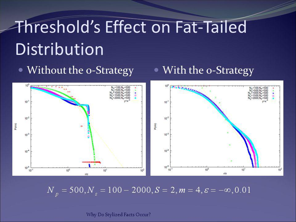 Threshold's Effect on Fat-Tailed Distribution