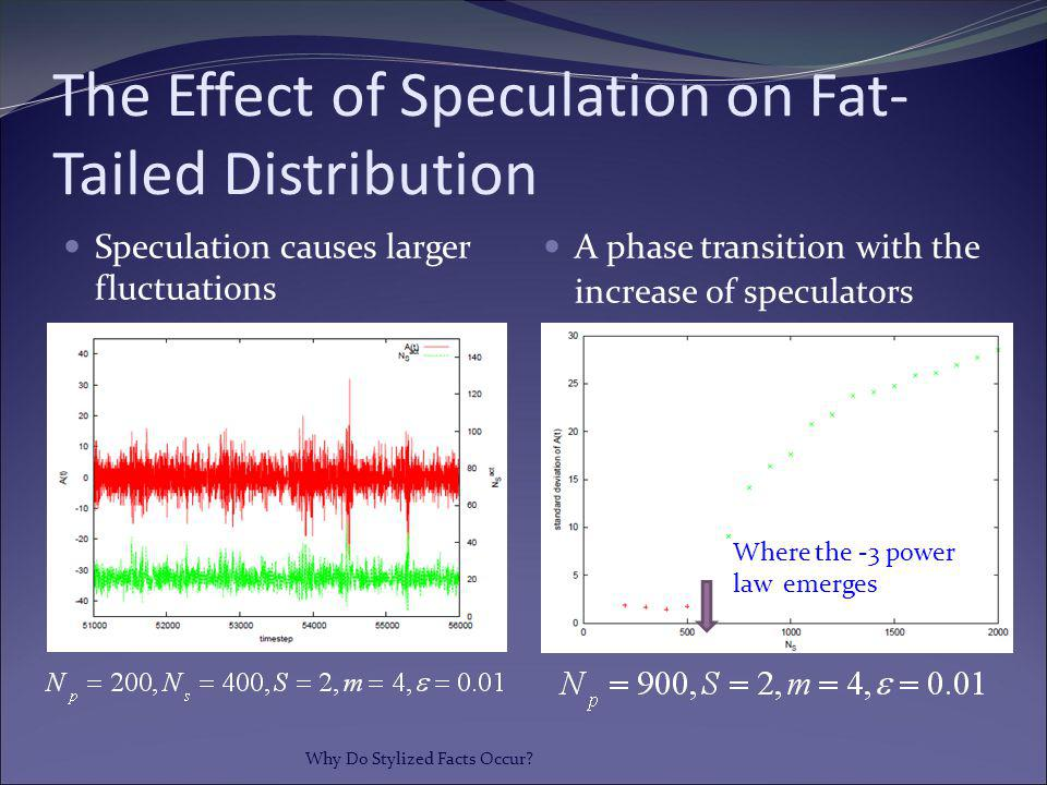 The Effect of Speculation on Fat-Tailed Distribution