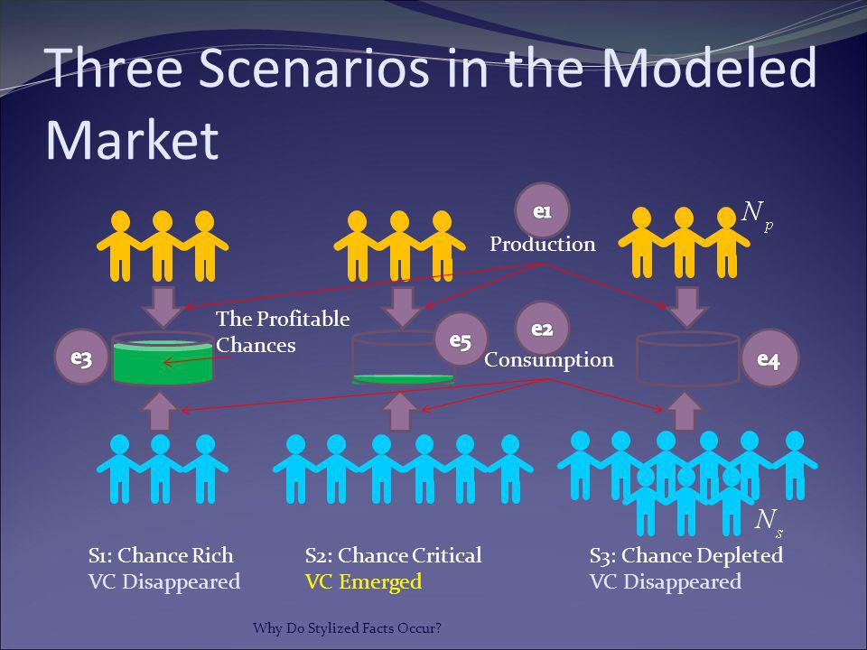Three Scenarios in the Modeled Market