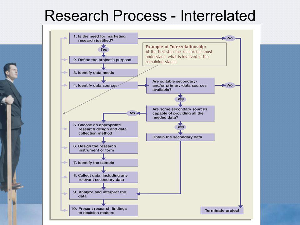 Research Process - Interrelated