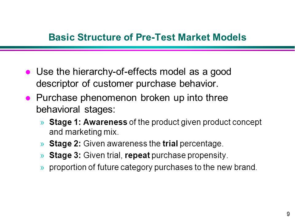 Basic Structure of Pre-Test Market Models