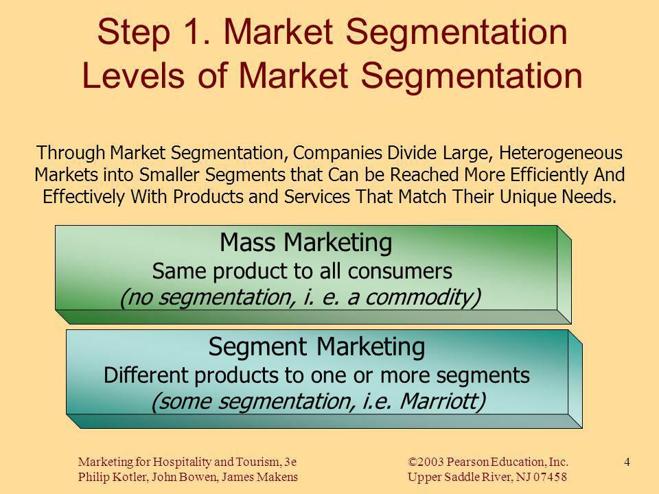 Step 1. Market Segmentation Levels of Market Segmentation