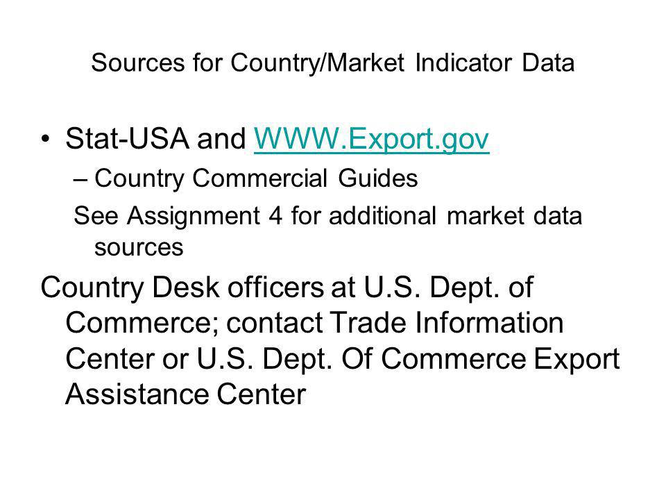 Sources for Country/Market Indicator Data