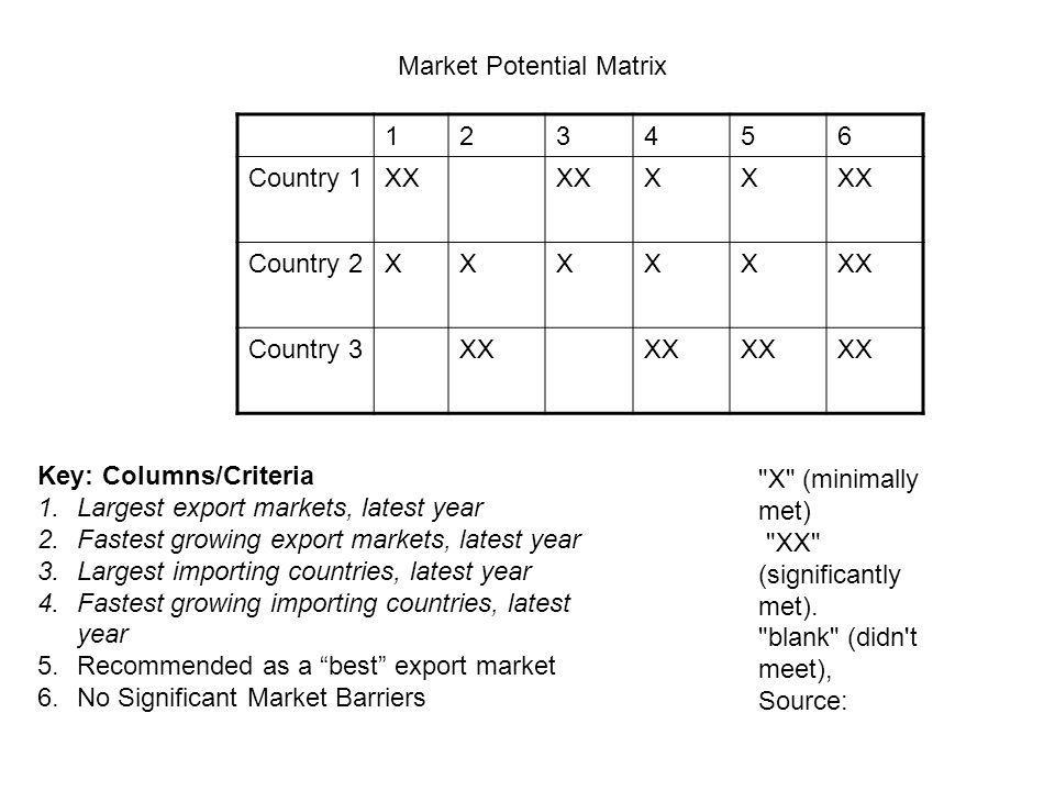 Market Potential Matrix 1 2 3 4 5 6 Country 1 XX X