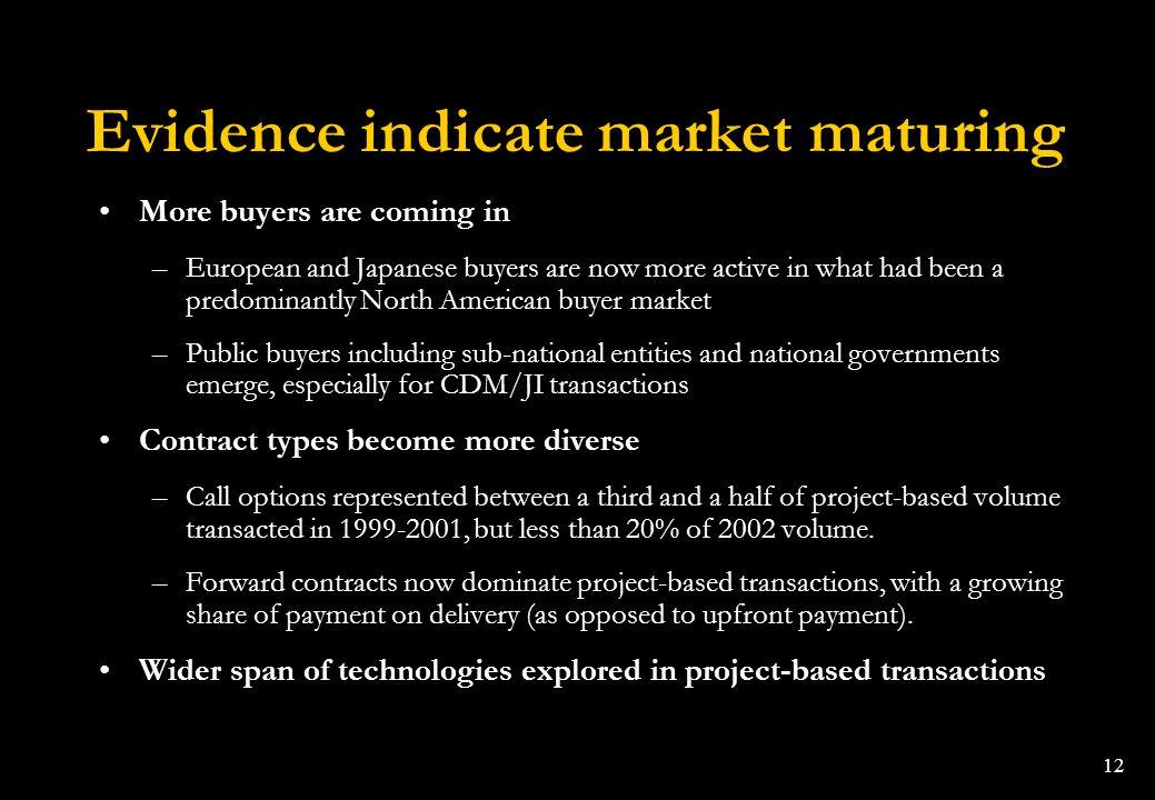 Evidence indicate market maturing