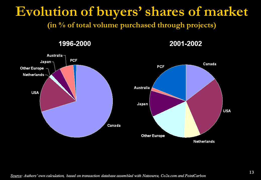Evolution of buyers' shares of market (in % of total volume purchased through projects)
