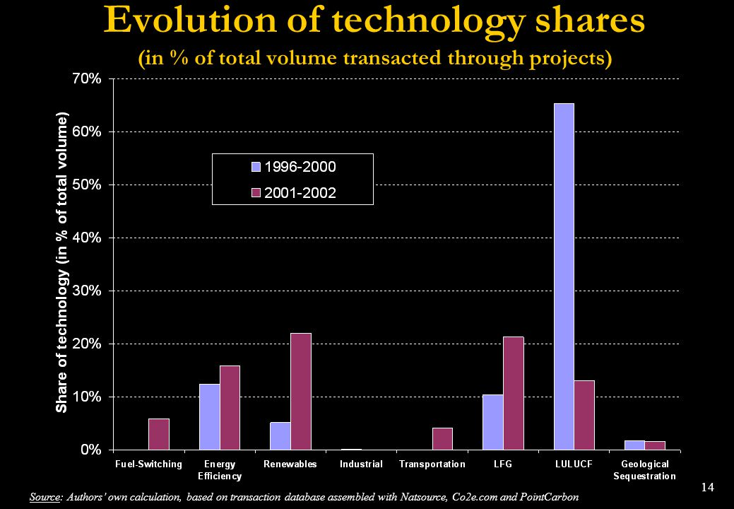 Evolution of technology shares (in % of total volume transacted through projects)