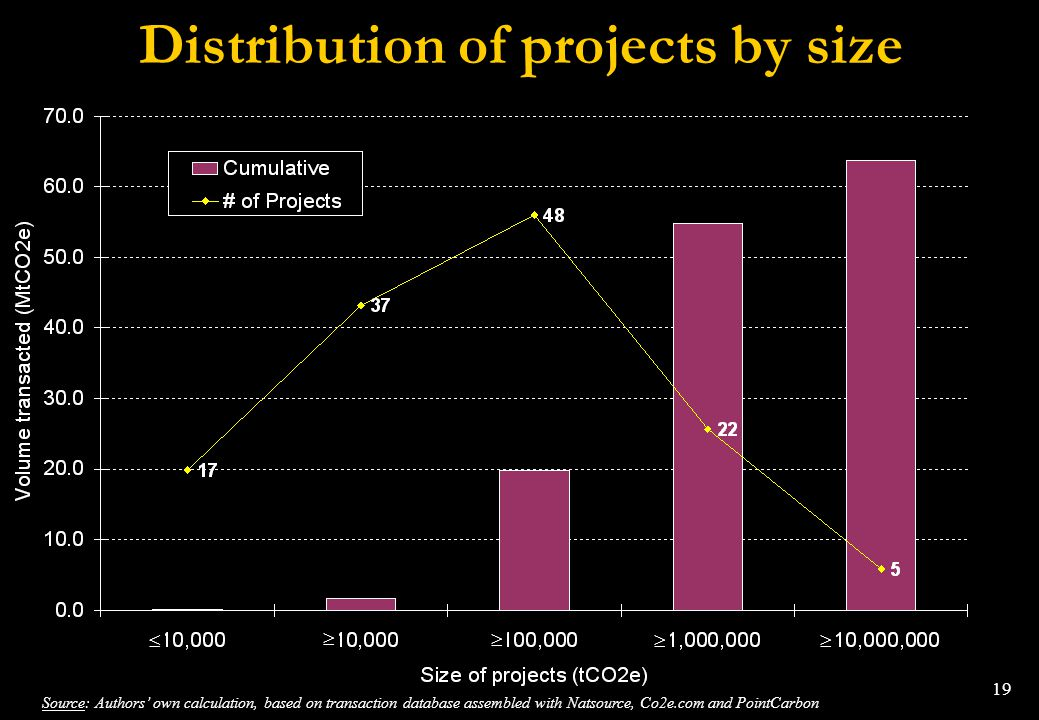 Distribution of projects by size