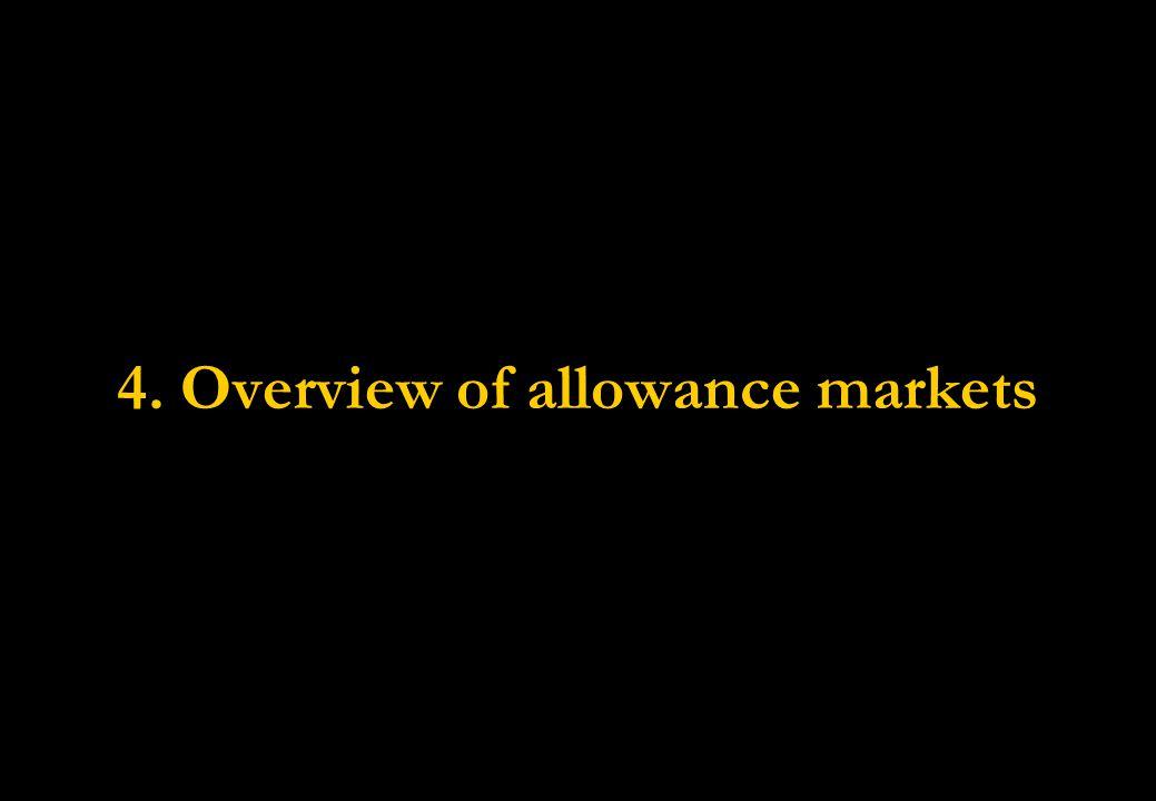 4. Overview of allowance markets