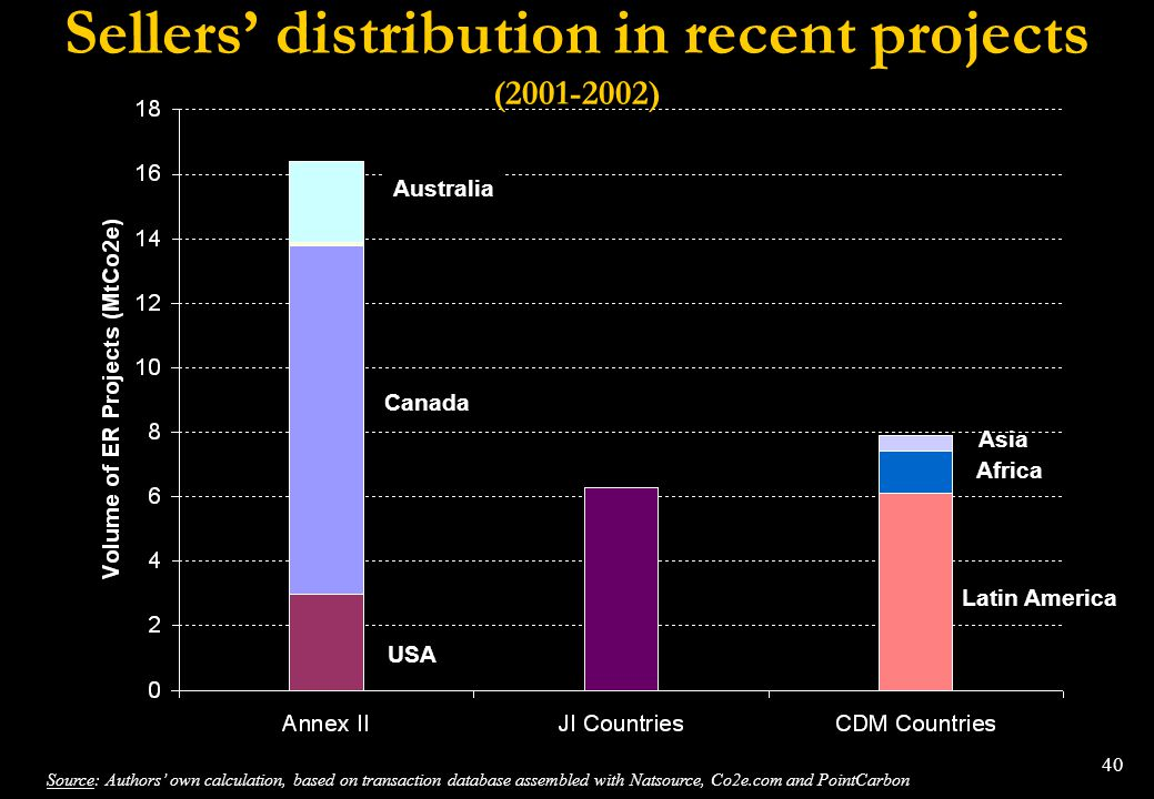 Sellers' distribution in recent projects (2001-2002)
