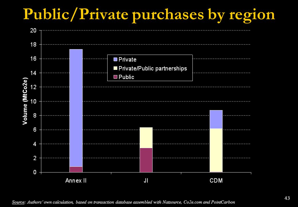 Public/Private purchases by region