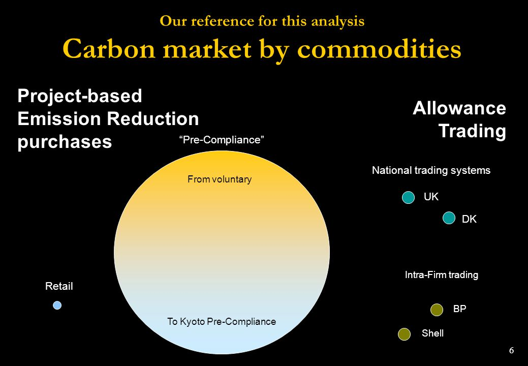 Our reference for this analysis Carbon market by commodities