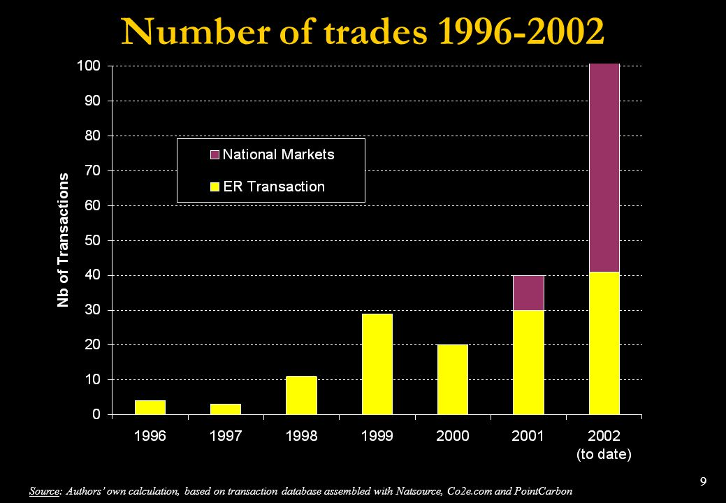 Number of trades 1996-2002 Notes:
