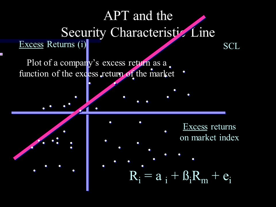 APT and the Security Characteristic Line
