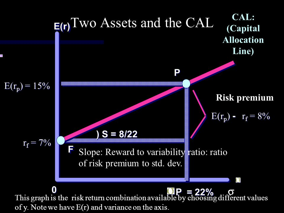 Two Assets and the CAL s CAL: (Capital Allocation Line) E(r) P