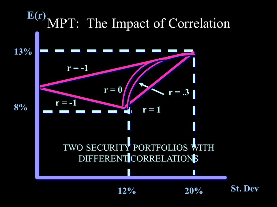 MPT: The Impact of Correlation