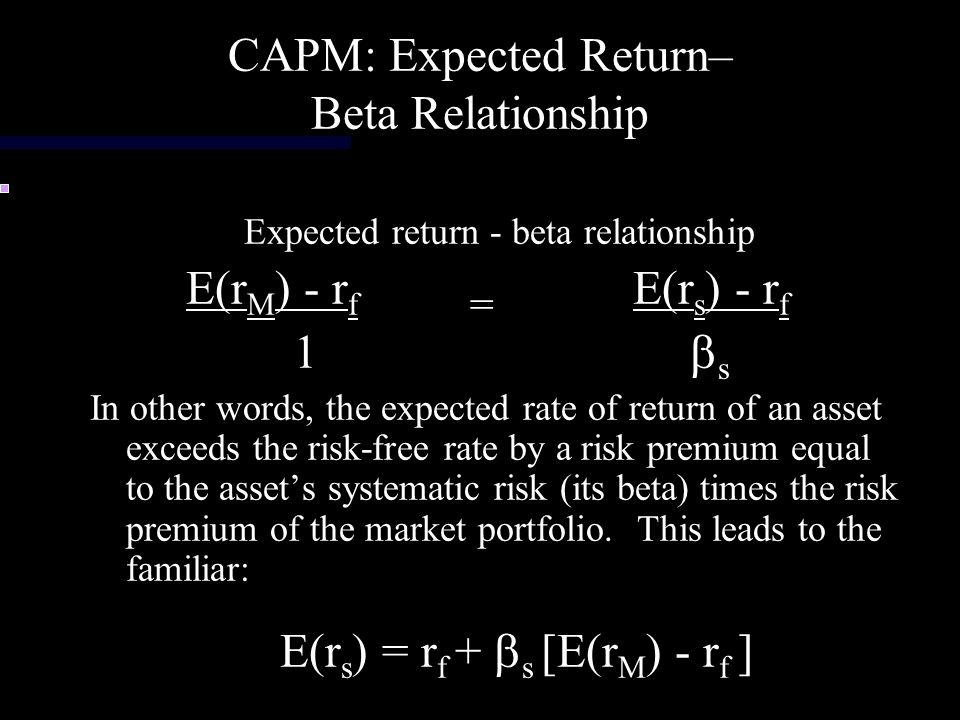 CAPM: Expected Return– Beta Relationship