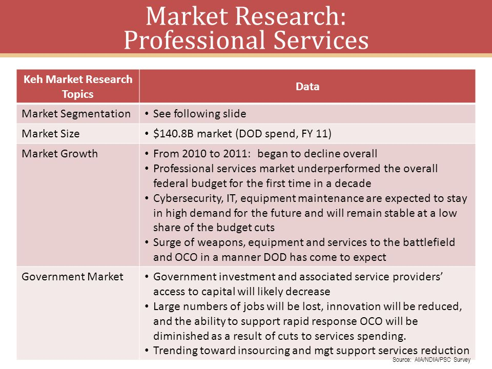 Market Research: Professional Services