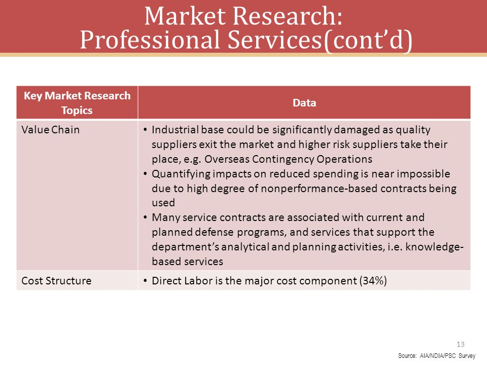 Market Research: Professional Services(cont'd)