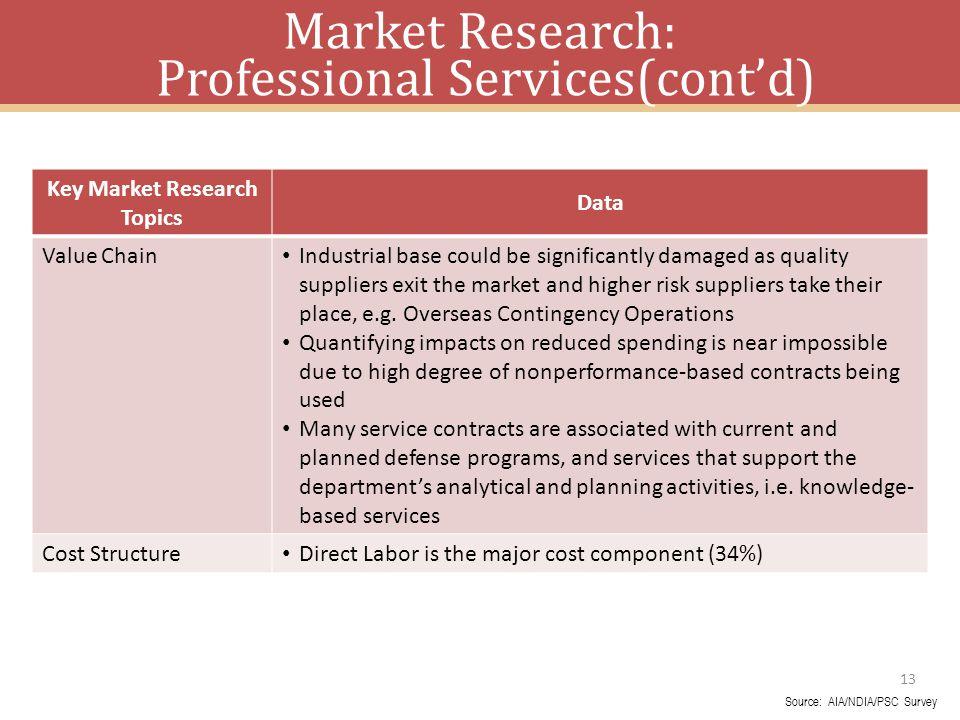 Market Research: Professional Services(cont'd)