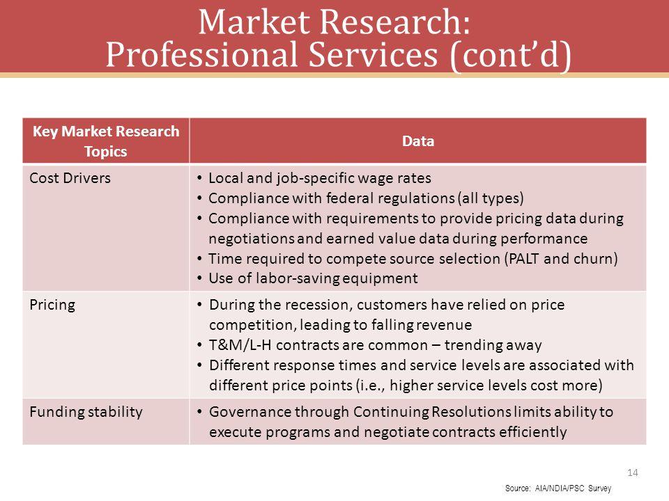 Market Research: Professional Services (cont'd)