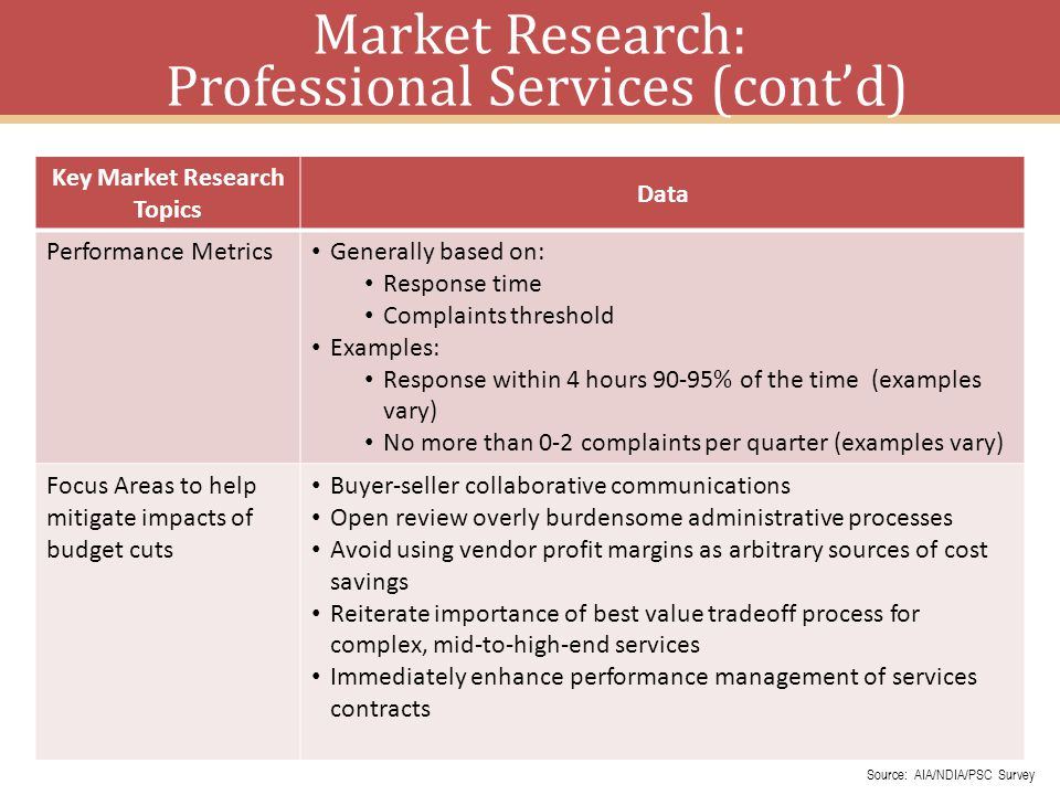 Market Research: Professional Services (cont'd)