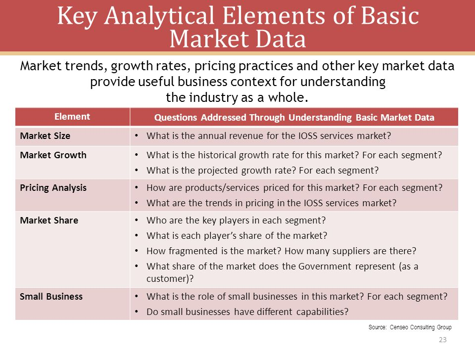 Key Analytical Elements of Basic Market Data