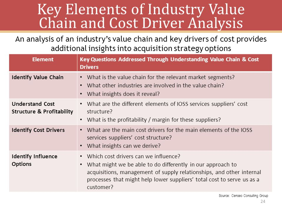 Key Elements of Industry Value Chain and Cost Driver Analysis