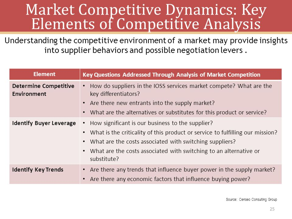 Market Competitive Dynamics: Key Elements of Competitive Analysis