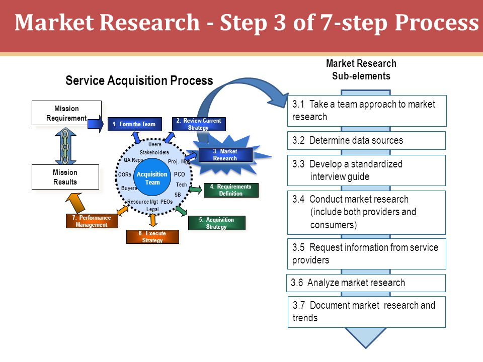 Market Research - Step 3 of 7-step Process