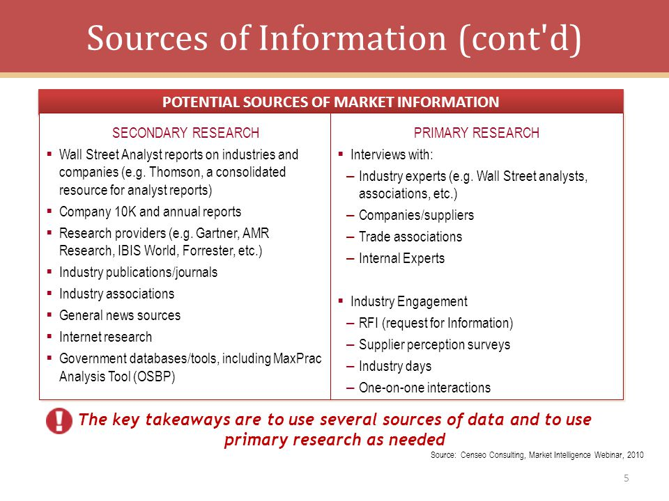Sources of Information (cont d)