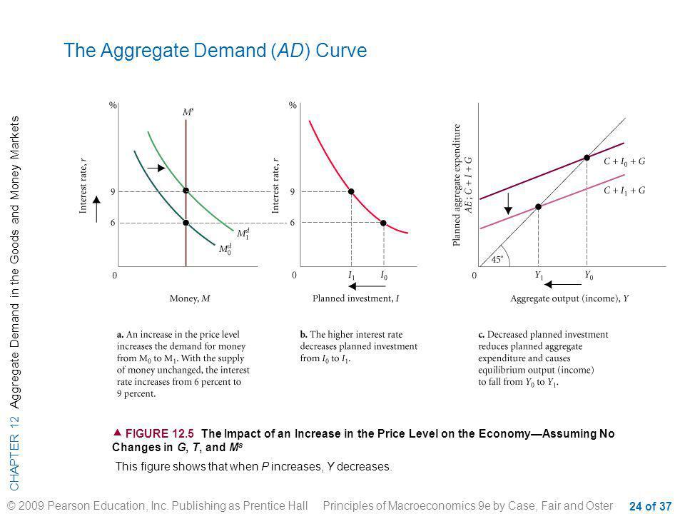 The Aggregate Demand (AD) Curve
