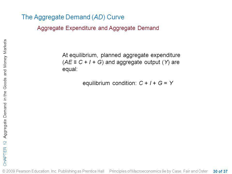 equilibrium condition: C + I + G = Y