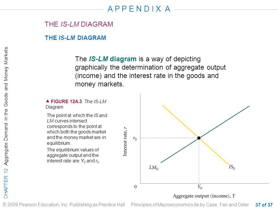 A P P E N D I X A THE IS-LM DIAGRAM