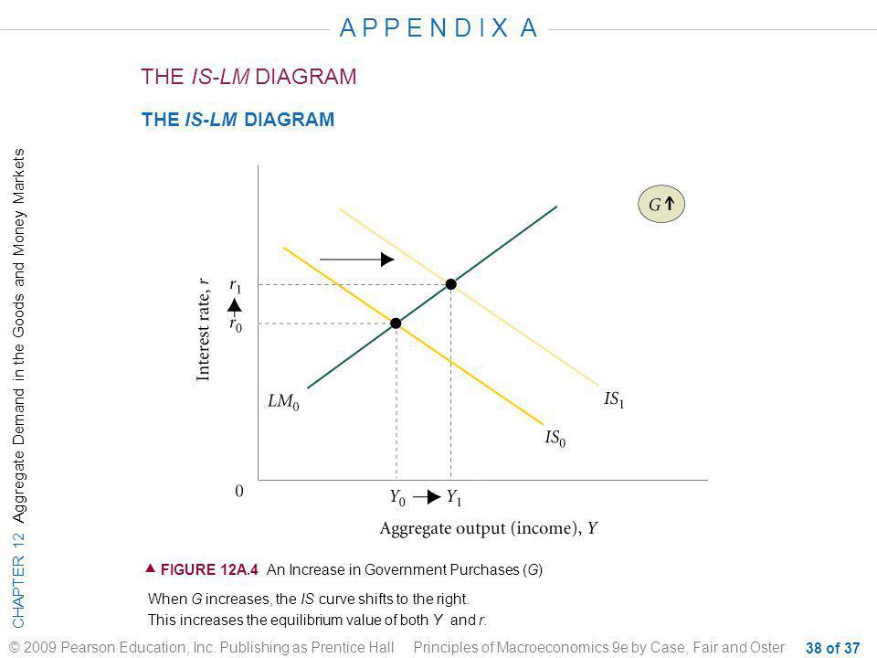 A P P E N D I X A THE IS-LM DIAGRAM THE IS-LM DIAGRAM