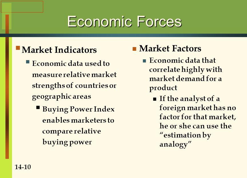 Economic Forces Market Indicators Market Factors