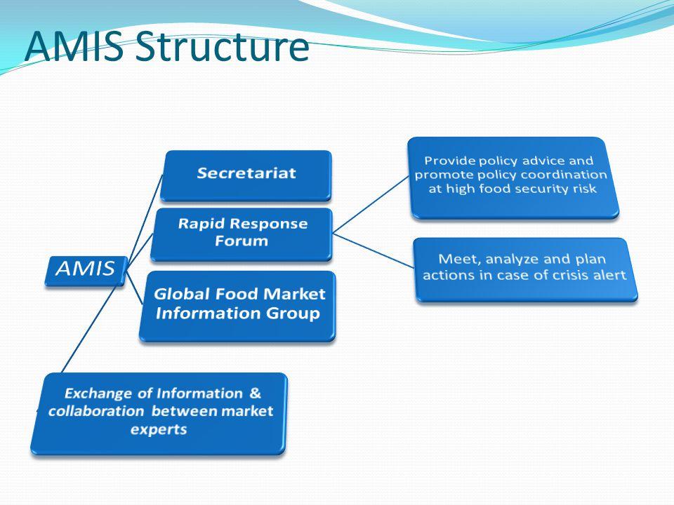 AMIS Structure AMIS Secretariat Global Food Market Information Group