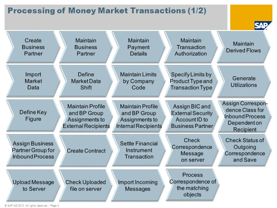 Processing of Money Market Transactions (1/2)