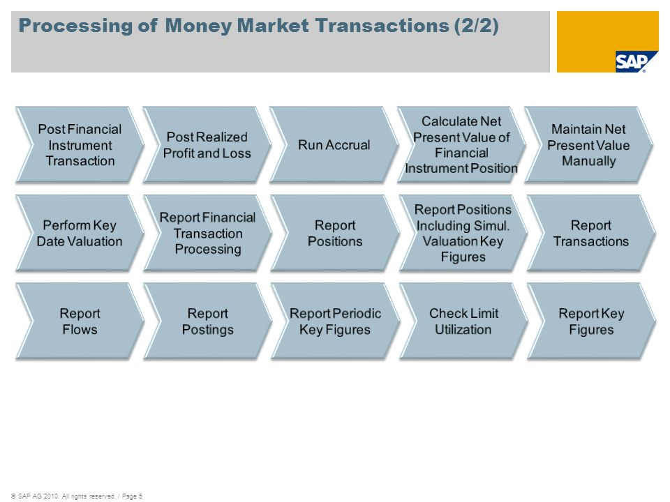 Processing of Money Market Transactions (2/2)