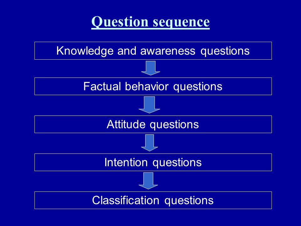 Question sequence Knowledge and awareness questions