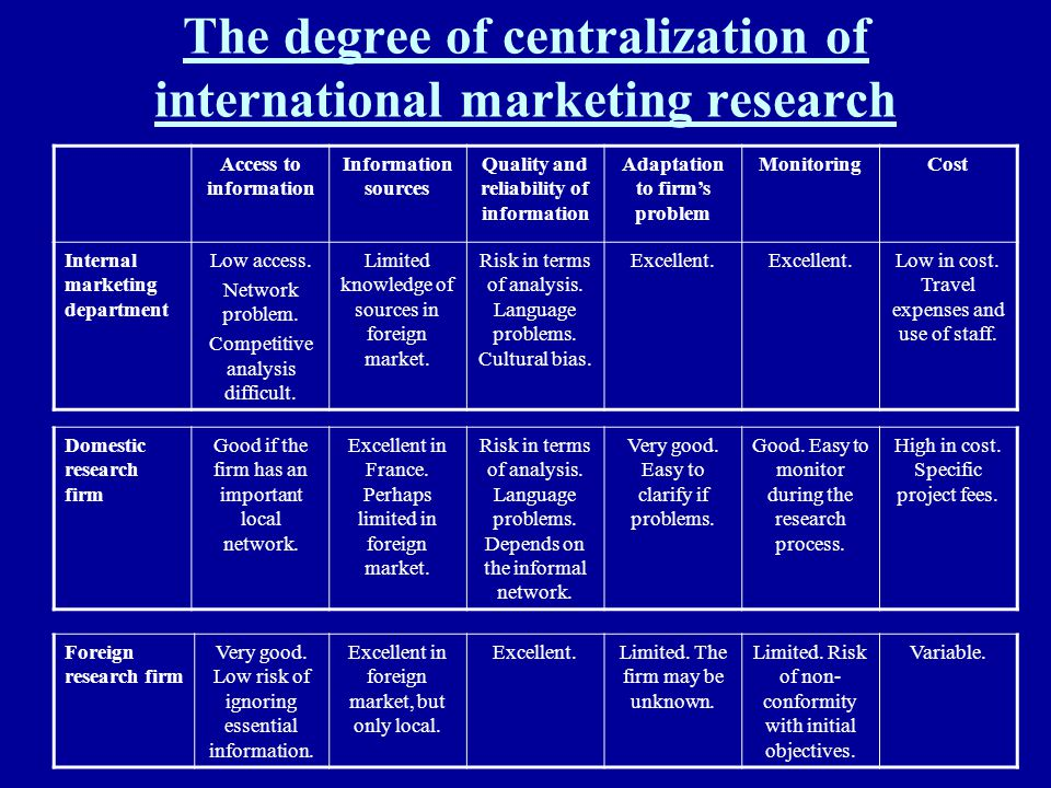 The degree of centralization of international marketing research