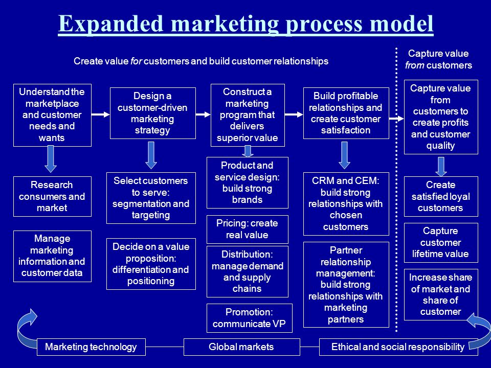 Expanded marketing process model