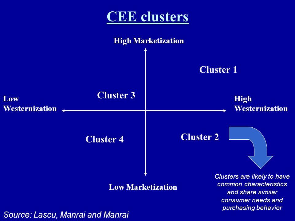 CEE clusters Cluster 1 Cluster 3 Cluster 2 Cluster 4