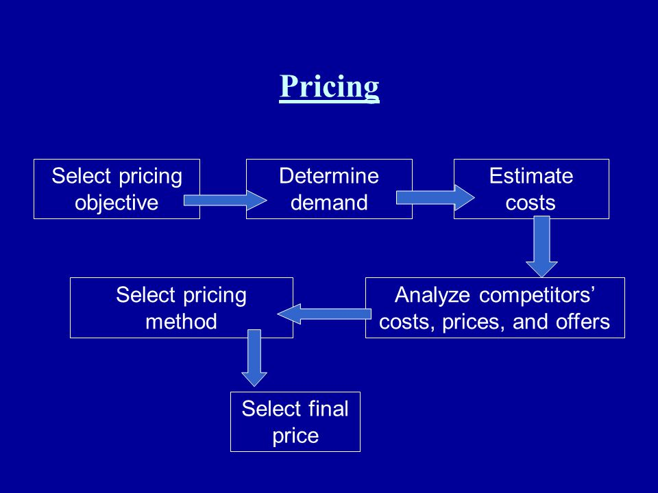 Pricing Select pricing objective Determine demand Estimate costs