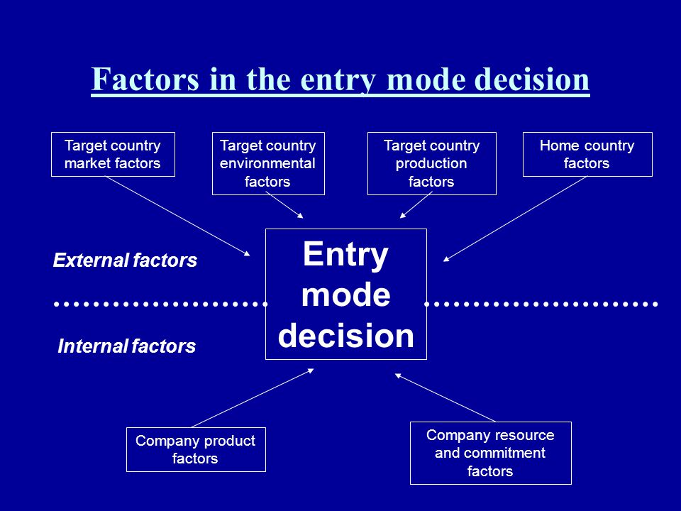 Factors in the entry mode decision