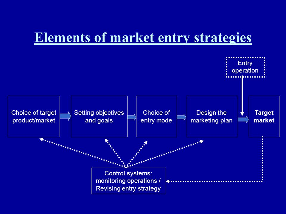 Elements of market entry strategies